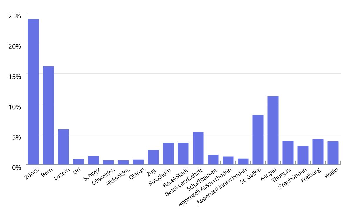 Diagramm 2. Kantonale Verteilung (Prozent)