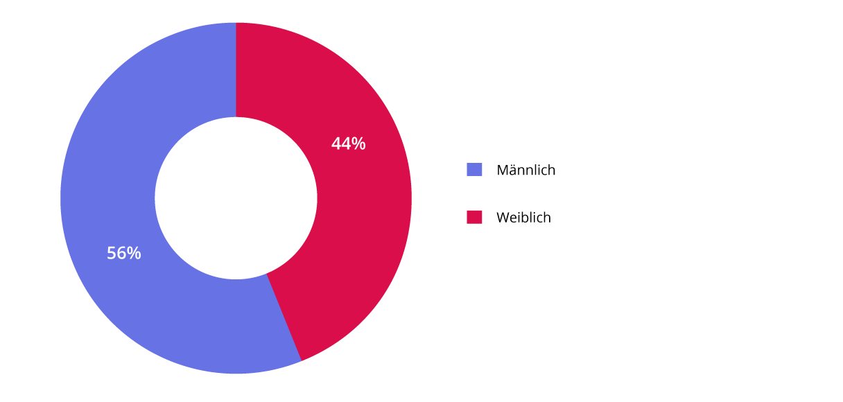 Diagramm 4. Geschlechterverteilung (Prozent)