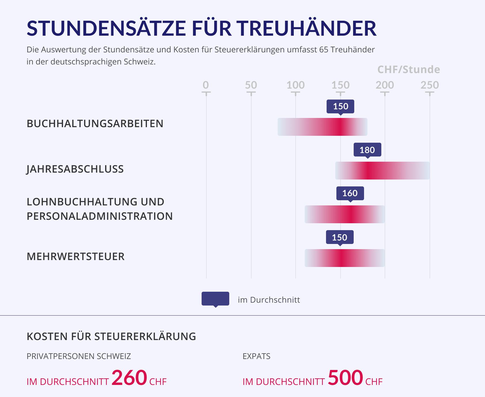 infografik_treuhandkosten
