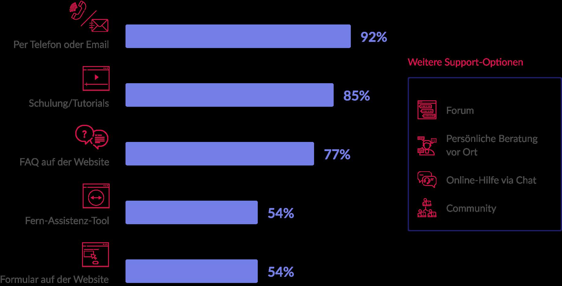 Anteil der Software-Anbieter
