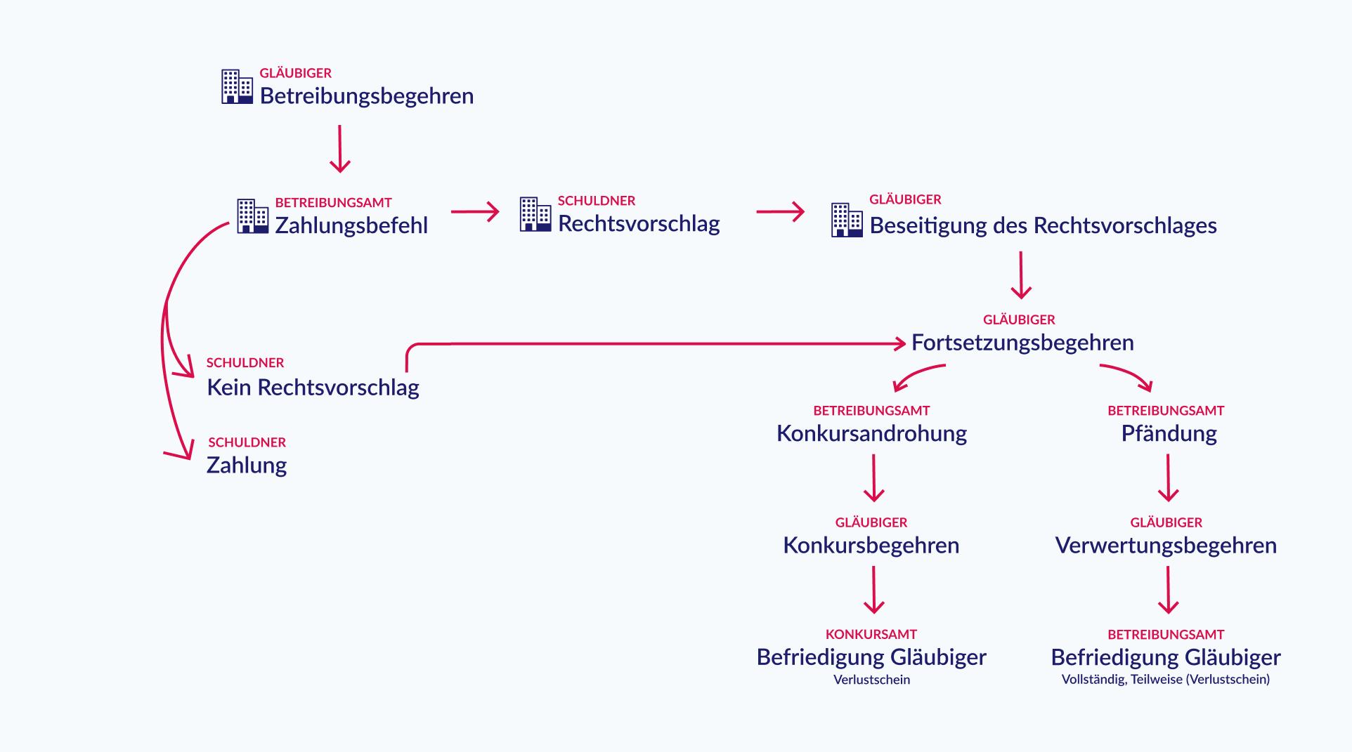 Betreibungsverfahren Ablauf Scheme blau