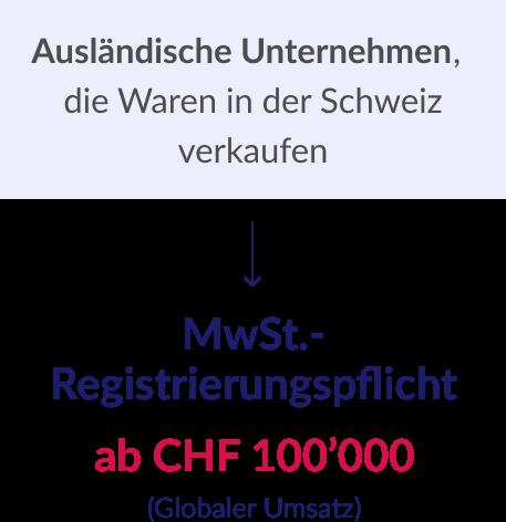 MwSt.-Registrierungspflicht 1