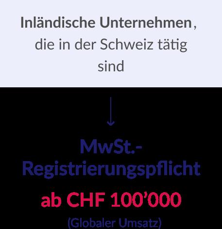 MwSt.-Registrierungspflicht 2
