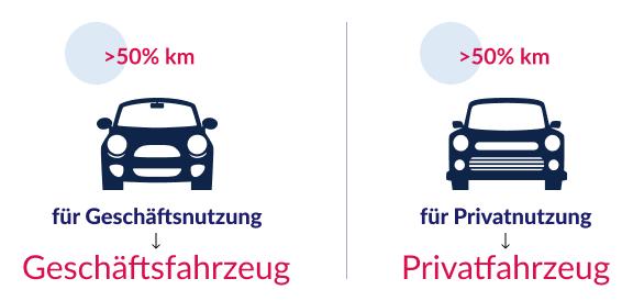 Exkurs Einzelfirma_geschäftfahrzeug und privatfahrzeug