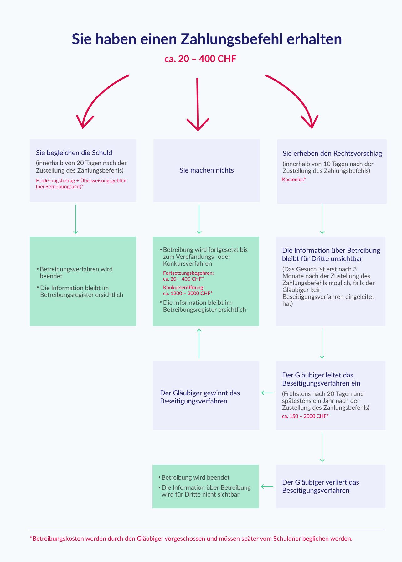 Zahlungsbefehl Schweiz grafik