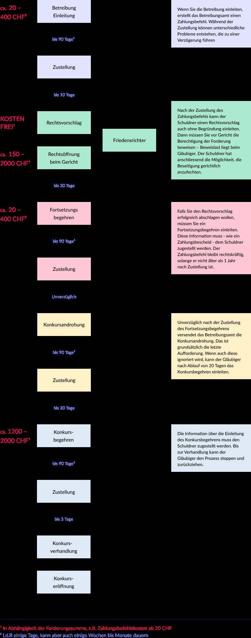 infografik Betreibungsstufen