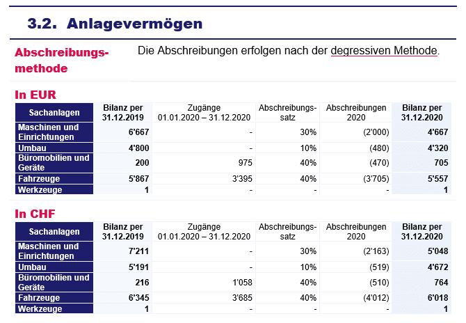 Jahresabscluss - Anhang - Spezifikation der Bilanz - Anlagevermögen