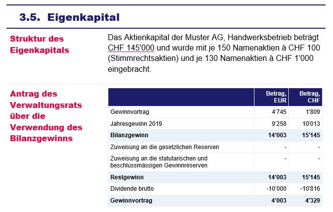 Jahresabscluss - Anhang - Spezifikation der Bilanz - Eigenkapital
