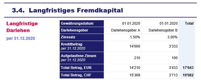 Jahresabscluss - Anhang - Spezifikation der Bilanz - Langfristiges Fremdkapital